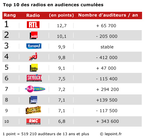 Audiences-radiojanv2